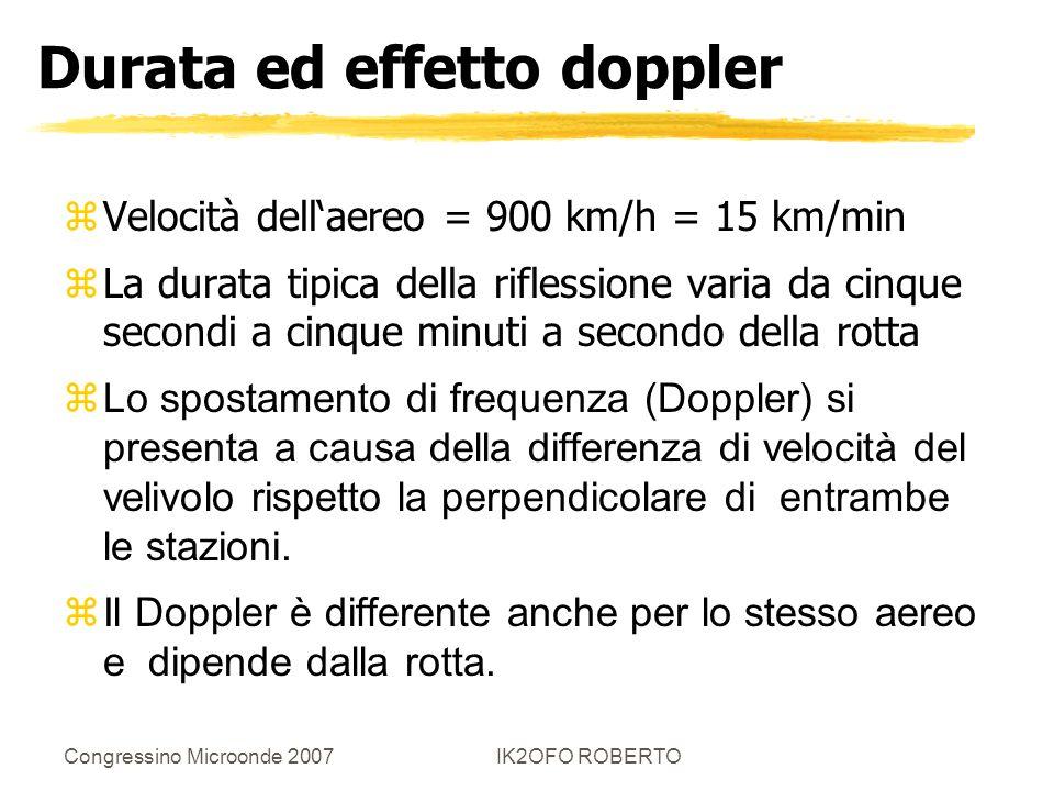 Congressino Microonde 2007IK2OFO ROBERTO Durata ed effetto doppler zVelocità dellaereo = 900 km/h = 15 km/min zLa durata tipica della riflessione vari