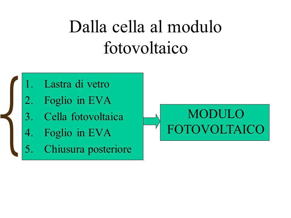 Dalla cella al modulo fotovoltaico 1.Lastra di vetro 2.Foglio in EVA 3.Cella fotovoltaica 4.Foglio in EVA 5.Chiusura posteriore MODULO FOTOVOLTAICO