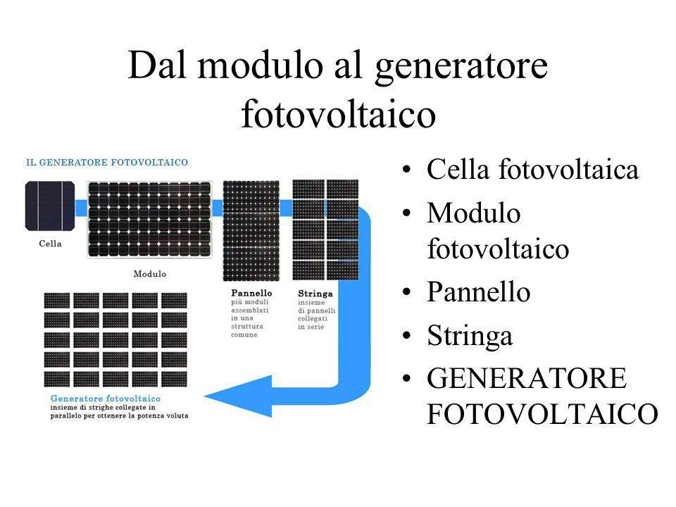 Dal modulo al generatore fotovoltaico Cella fotovoltaica Modulo fotovoltaico Pannello Stringa GENERATORE FOTOVOLTAICO