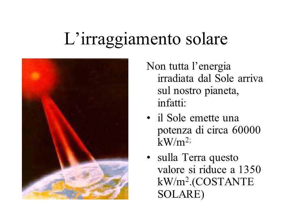 Lirraggiamento solare Non tutta lenergia irradiata dal Sole arriva sul nostro pianeta, infatti: il Sole emette una potenza di circa 60000 kW/m 2; sull