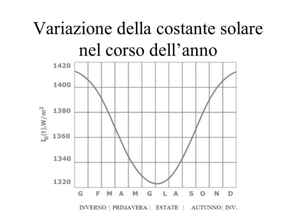 Variazione della costante solare nel corso dellanno INVERNO   PRIMAVERA   ESTATE   AUTUNNO   INV.