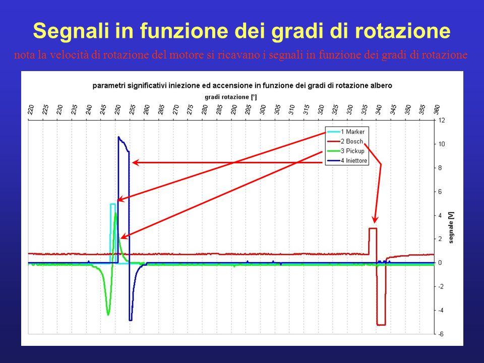 Segnali in funzione dei gradi di rotazione nota la velocità di rotazione del motore si ricavano i segnali in funzione dei gradi di rotazione