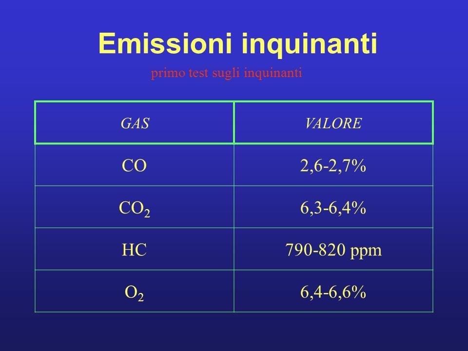 Emissioni inquinanti primo test sugli inquinanti GASVALORE CO2,6-2,7% CO 2 6,3-6,4% HC790-820 ppm O2O2 6,4-6,6%