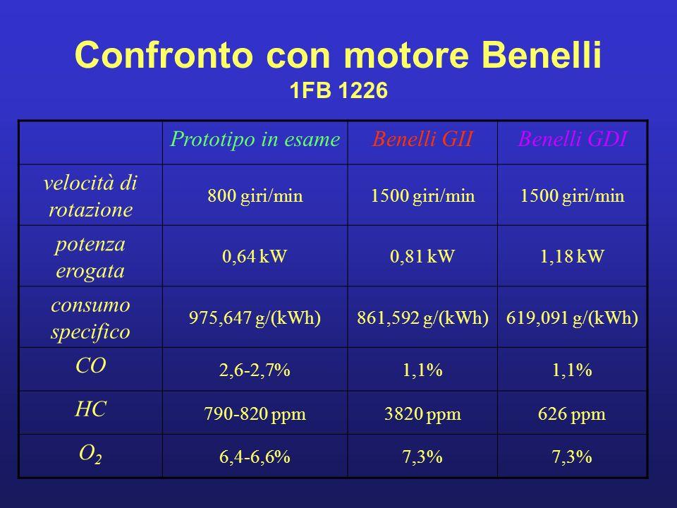 Confronto con motore Benelli 1FB 1226 Prototipo in esameBenelli GIIBenelli GDI velocità di rotazione 800 giri/min1500 giri/min potenza erogata 0,64 kW