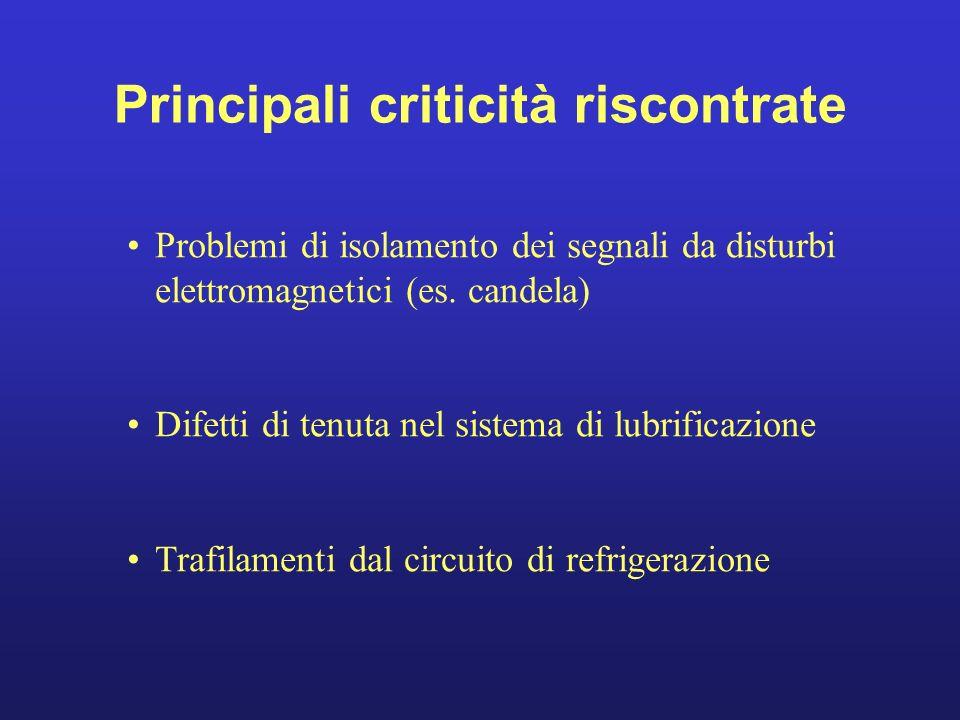 Principali criticità riscontrate Problemi di isolamento dei segnali da disturbi elettromagnetici (es. candela) Difetti di tenuta nel sistema di lubrif
