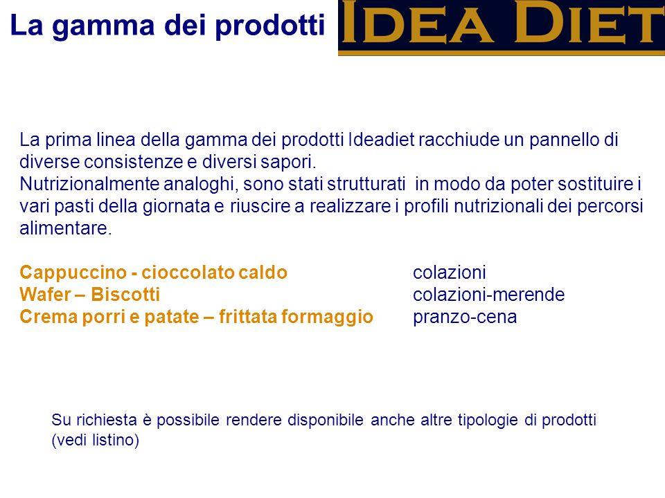 La gamma dei prodotti La prima linea della gamma dei prodotti Ideadiet racchiude un pannello di diverse consistenze e diversi sapori.