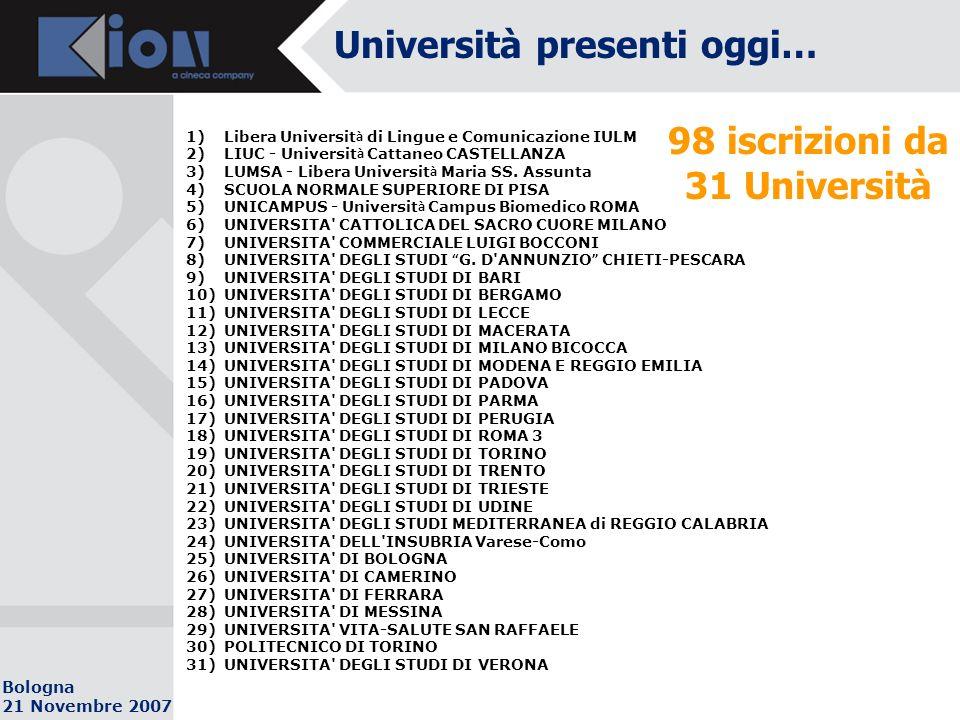 Bologna 21 Novembre 2007 Università presenti oggi… 98 iscrizioni da 31 Università 1)Libera Universit à di Lingue e Comunicazione IULM 2)LIUC - Universit à Cattaneo CASTELLANZA 3)LUMSA - Libera Universit à Maria SS.