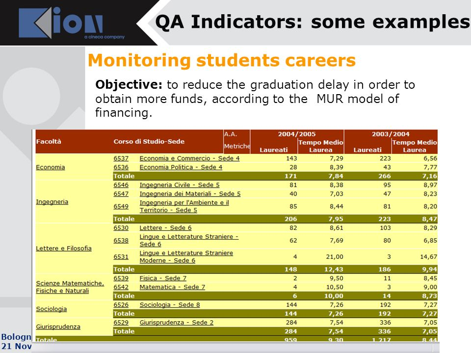 Bologna 21 Novembre 2007 QA Indicators: some examples Objective: to reduce the graduation delay in order to obtain more funds, according to the MUR model of financing.