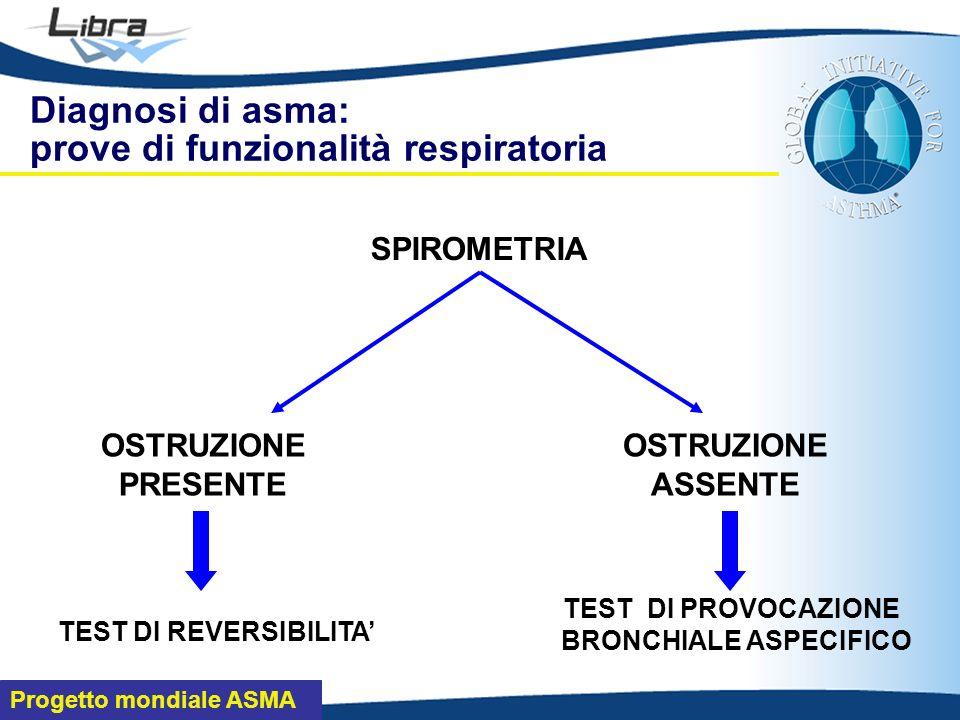 Progetto mondiale ASMA TEST DI REVERSIBILITA OSTRUZIONE PRESENTE SPIROMETRIA OSTRUZIONE ASSENTE TEST DI PROVOCAZIONE BRONCHIALE ASPECIFICO Diagnosi di asma: prove di funzionalità respiratoria