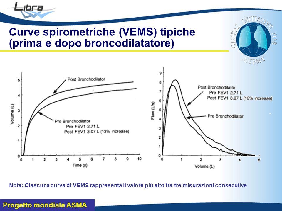 Progetto mondiale ASMA Curve spirometriche (VEMS) tipiche (prima e dopo broncodilatatore) Nota: Ciascuna curva di VEMS rappresenta il valore più alto tra tre misurazioni consecutive