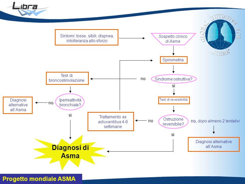 Progetto mondiale ASMA Sintomi: tosse, sibili, dispnea, intolleranza allo sforzo Spirometria Sindrome ostruttiva.
