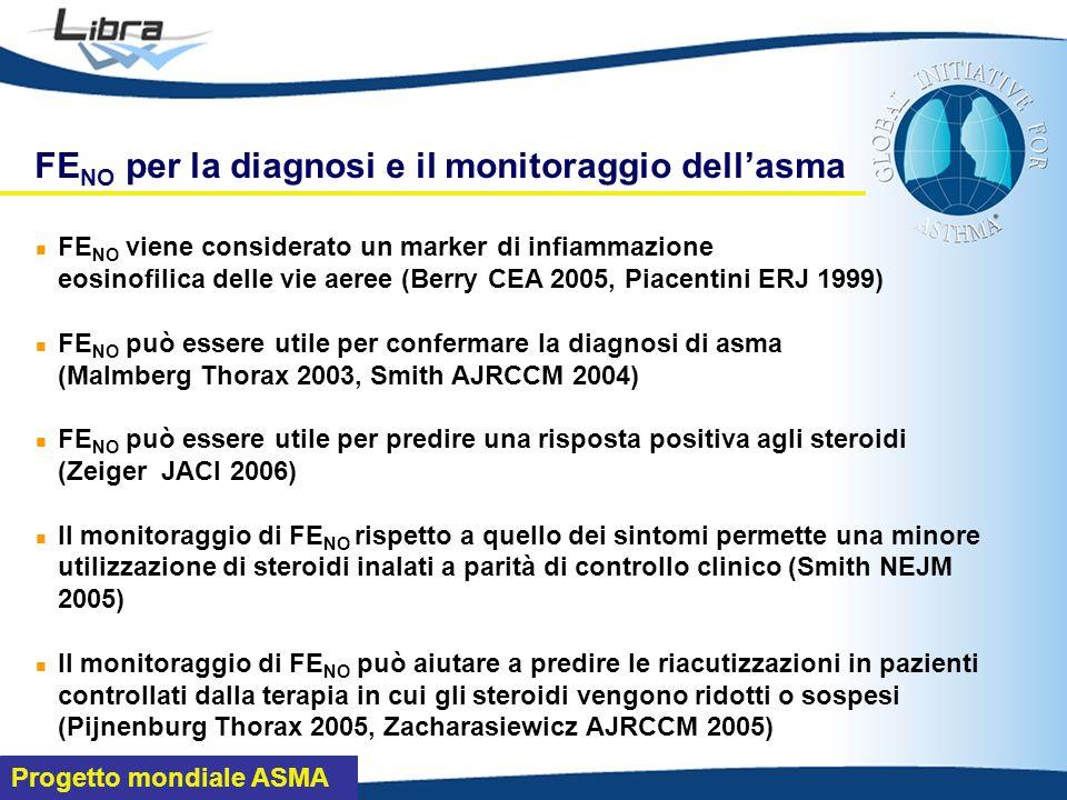 Progetto mondiale ASMA FE NO viene considerato un marker di infiammazione eosinofilica delle vie aeree (Berry CEA 2005, Piacentini ERJ 1999) FE NO può essere utile per confermare la diagnosi di asma (Malmberg Thorax 2003, Smith AJRCCM 2004) FE NO può essere utile per predire una risposta positiva agli steroidi (Zeiger JACI 2006) Il monitoraggio di FE NO rispetto a quello dei sintomi permette una minore utilizzazione di steroidi inalati a parità di controllo clinico (Smith NEJM 2005) Il monitoraggio di FE NO può aiutare a predire le riacutizzazioni in pazienti controllati dalla terapia in cui gli steroidi vengono ridotti o sospesi (Pijnenburg Thorax 2005, Zacharasiewicz AJRCCM 2005) FE NO per la diagnosi e il monitoraggio dellasma