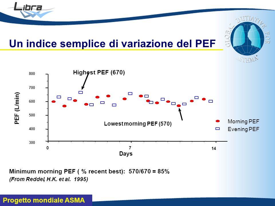 Progetto mondiale ASMA Un indice semplice di variazione del PEF PEF (L/min) 300 400 500 600 700 800 Days 70 14 Lowest morning PEF (570) Highest PEF (670) Morning PEF Evening PEF Minimum morning PEF ( % recent best): 570/670 = 85% (FromReddel, H.K.