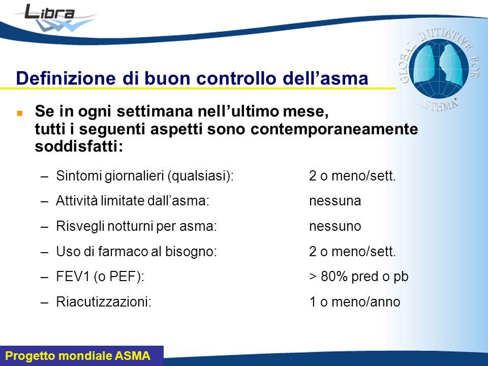 Progetto mondiale ASMA Definizione di buon controllo dellasma Se in ogni settimana nellultimo mese, tutti i seguenti aspetti sono contemporaneamente soddisfatti: –Sintomi giornalieri (qualsiasi):2 o meno/sett.