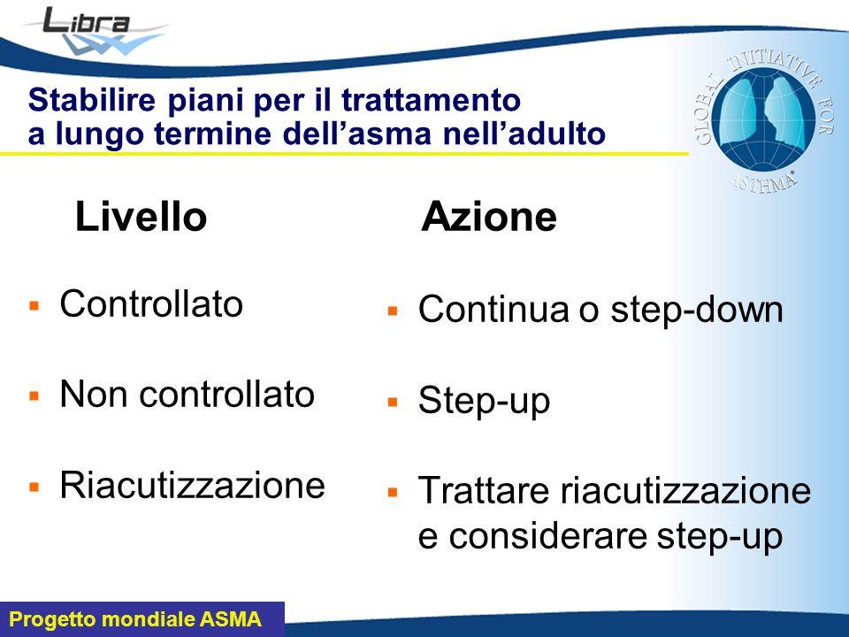 Progetto mondiale ASMA Livello Controllato Non controllato Riacutizzazione Azione Continua o step-down Step-up Trattare riacutizzazione e considerare step-up Stabilire piani per il trattamento a lungo termine dellasma nelladulto