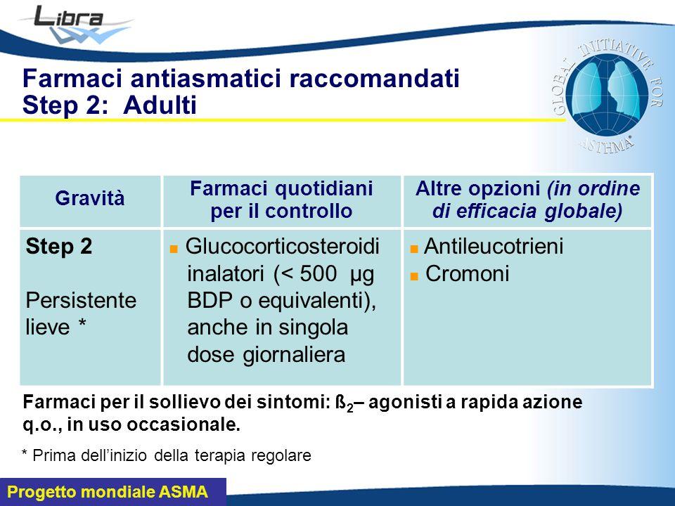 Progetto mondiale ASMA Farmaci antiasmatici raccomandati Step 2: Adulti Gravità Farmaci quotidiani per il controllo Altre opzioni (in ordine di efficacia globale) Step 2 Persistente lieve * Glucocorticosteroidi inalatori (< 500 μg BDP o equivalenti), anche in singola dose giornaliera Antileucotrieni Cromoni * Prima dellinizio della terapia regolare Farmaci per il sollievo dei sintomi: ß 2 – agonisti a rapida azione q.o., in uso occasionale.