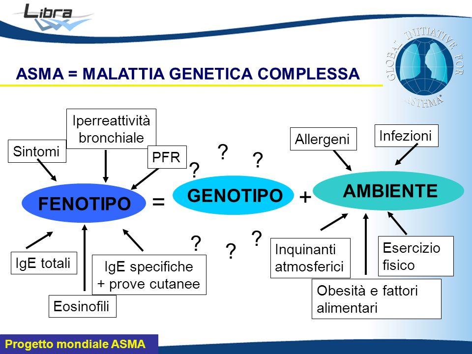 Progetto mondiale ASMA ASMA = MALATTIA GENETICA COMPLESSA GENOTIPO AMBIENTE FENOTIPO = + .