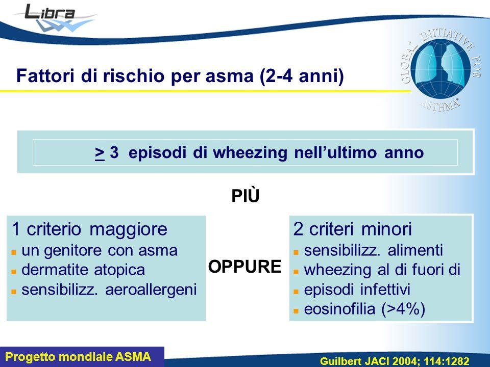 Progetto mondiale ASMA Fattori di rischio per asma (2-4 anni) Guilbert JACI 2004; 114:1282 PIÙ OPPURE > 3 episodi di wheezing nellultimo anno 1 criterio maggiore un genitore con asma dermatite atopica sensibilizz.