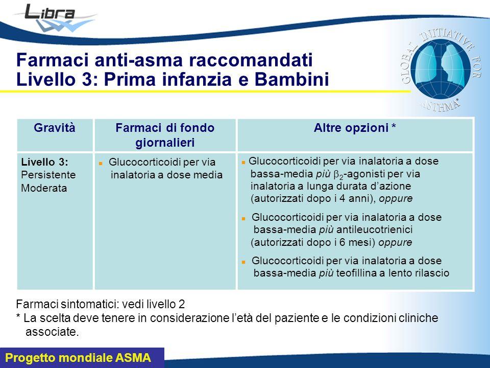Progetto mondiale ASMA Farmaci anti-asma raccomandati Livello 3: Prima infanzia e Bambini GravitàFarmaci di fondo giornalieri Altre opzioni * Livello 3: Persistente Moderata Glucocorticoidi per via inalatoria a dose media Glucocorticoidi per via inalatoria a dose bassa-media più 2 -agonisti per via inalatoria a lunga durata dazione (autorizzati dopo i 4 anni), oppure Glucocorticoidi per via inalatoria a dose bassa-media più antileucotrienici (autorizzati dopo i 6 mesi) oppure Glucocorticoidi per via inalatoria a dose bassa-media più teofillina a lento rilascio Farmaci sintomatici: vedi livello 2 * La scelta deve tenere in considerazione letà del paziente e le condizioni cliniche associate.