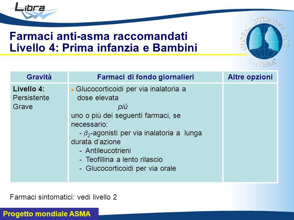 Progetto mondiale ASMA Farmaci anti-asma raccomandati Livello 4: Prima infanzia e Bambini GravitàFarmaci di fondo giornalieriAltre opzioni Livello 4: Persistente Grave Glucocorticoidi per via inalatoria a dose elevata più uno o più dei seguenti farmaci, se necessario: - 2 -agonisti per via inalatoria a lunga durata dazione - Antileucotrieni - Teofillina a lento rilascio - Glucocorticoidi per via orale Farmaci sintomatici: vedi livello 2
