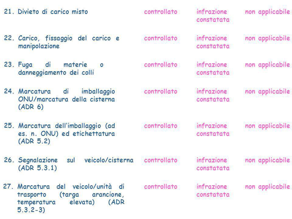 21. Divieto di carico mistocontrollatoinfrazione constatata non applicabile 22.Carico, fissaggio del carico e manipolazione controllatonon applicabile