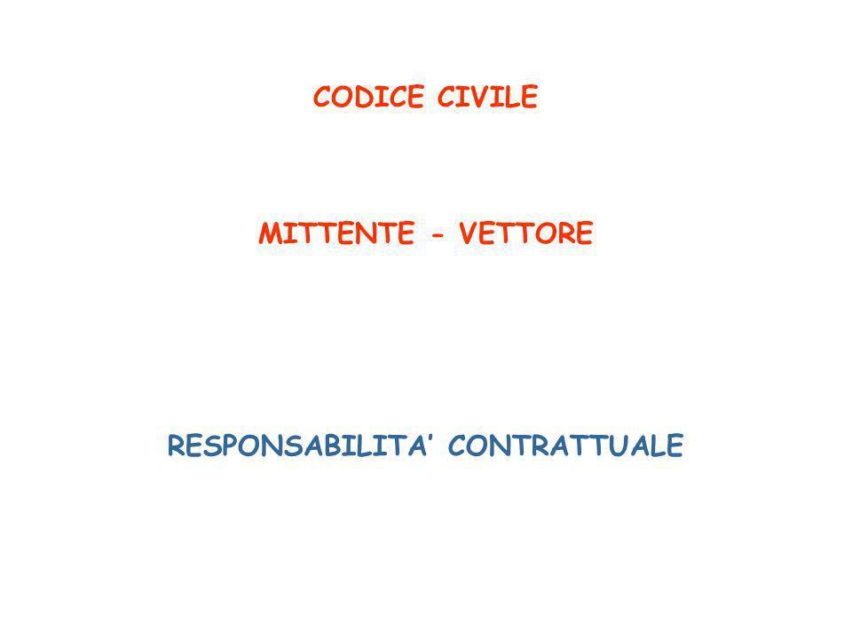 CODICE CIVILE MITTENTE - VETTORE RESPONSABILITA CONTRATTUALE