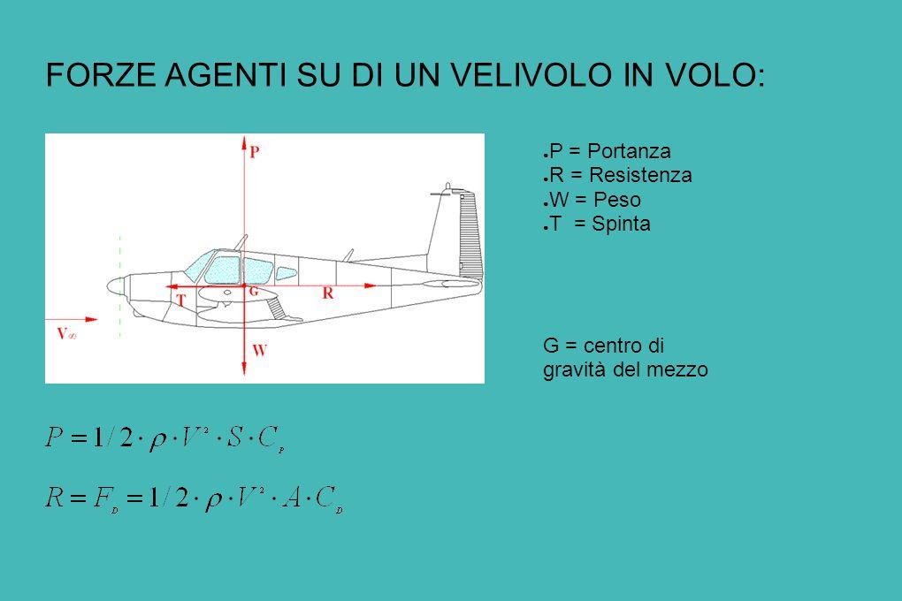 FORZE AGENTI SU DI UN VELIVOLO IN VOLO: P = Portanza R = Resistenza W = Peso T = Spinta G = centro di gravità del mezzo