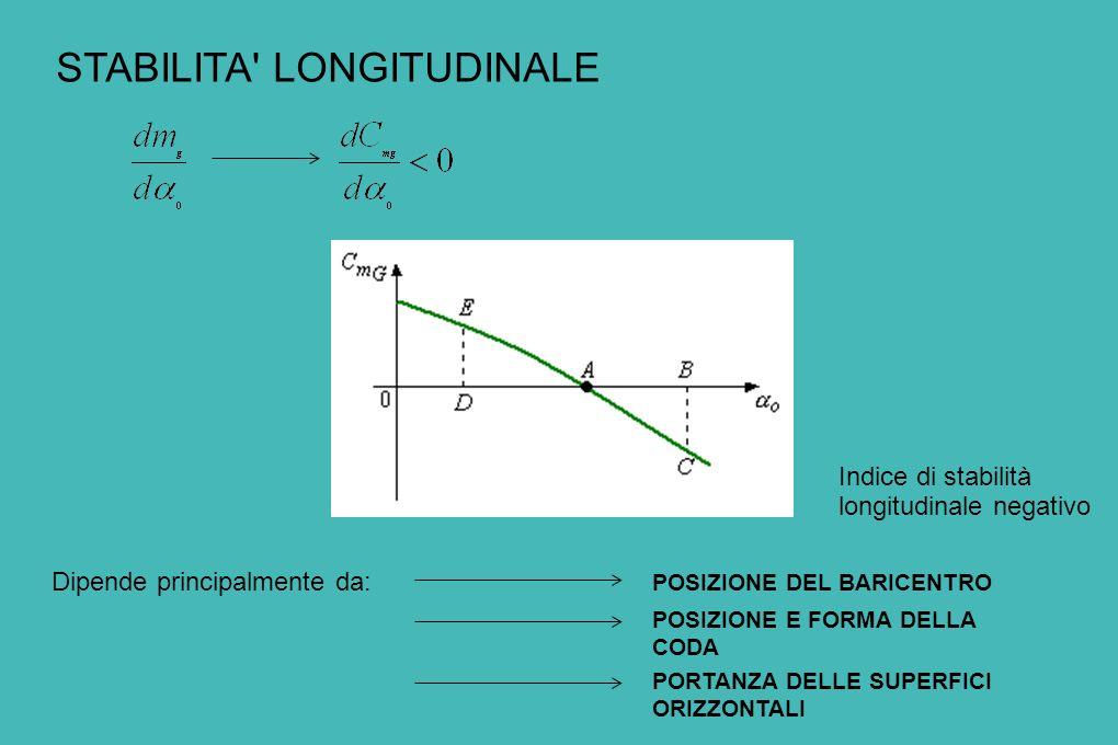 STABILITA LONGITUDINALE Indice di stabilità longitudinale negativo Dipende principalmente da: POSIZIONE DEL BARICENTRO POSIZIONE E FORMA DELLA CODA PORTANZA DELLE SUPERFICI ORIZZONTALI