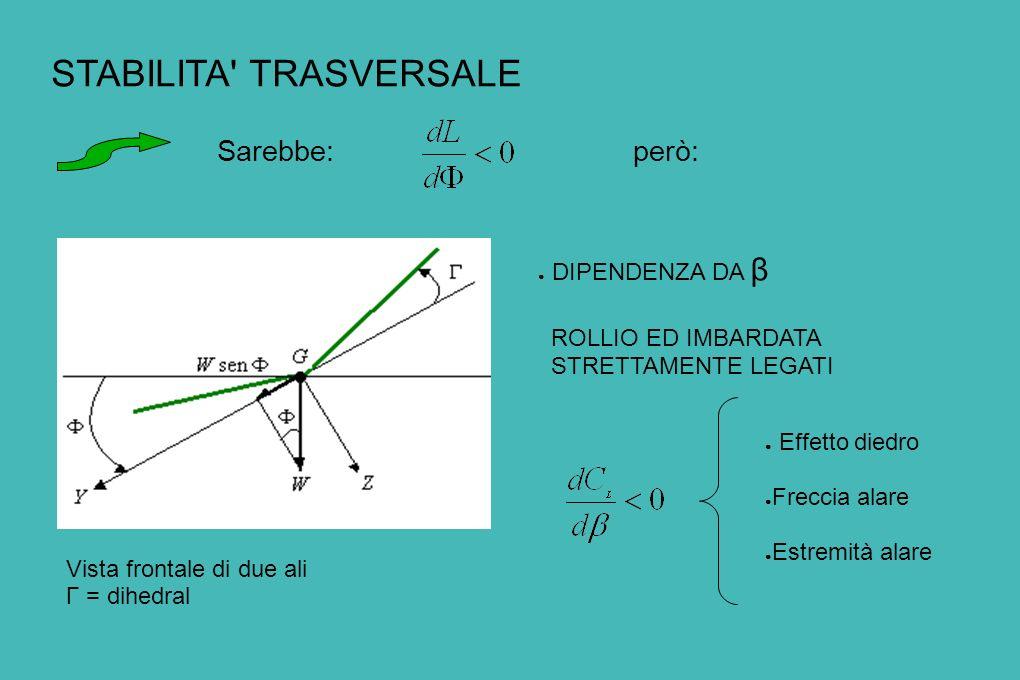 STABILITA TRASVERSALE Vista frontale di due ali Γ = dihedral DIPENDENZA DA β ROLLIO ED IMBARDATA STRETTAMENTE LEGATI Sarebbe:però: Effetto diedro Freccia alare Estremità alare