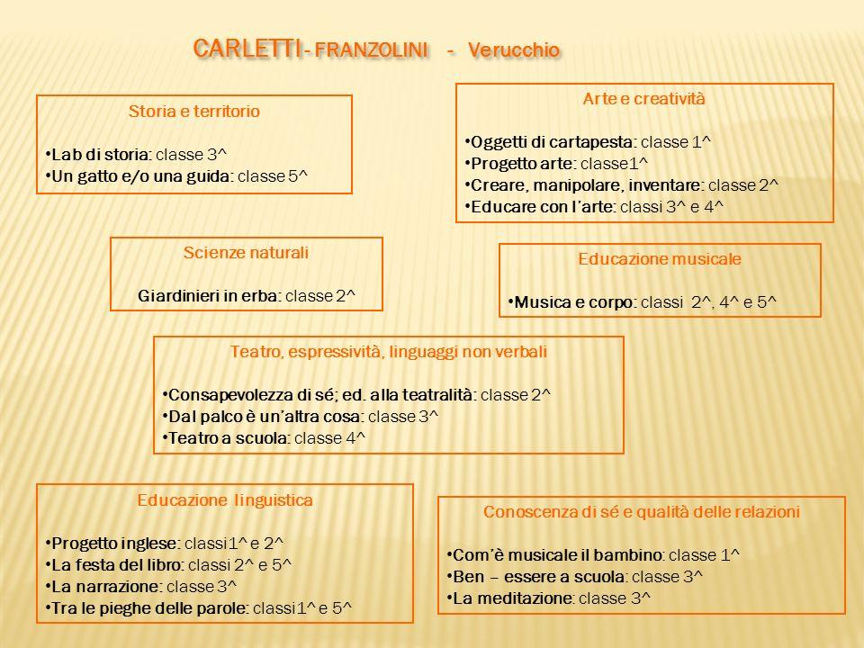 CARLETTI - FRANZOLINI - Verucchio Conoscenza di sé e qualità delle relazioni Comè musicale il bambino: classe 1^ Ben – essere a scuola: classe 3^ La m
