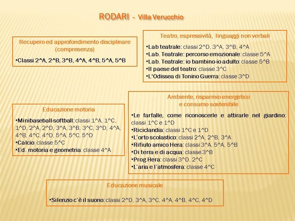 RODARI - Villa Verucchio Educazione motoria Minibaseball-softball: classi 1^A, 1^C, 1^D, 2^A, 2^D, 3^A, 3^B, 3^C, 3^D, 4^A, 4^B, 4^C, 4^D, 5^A, 5^C, 5