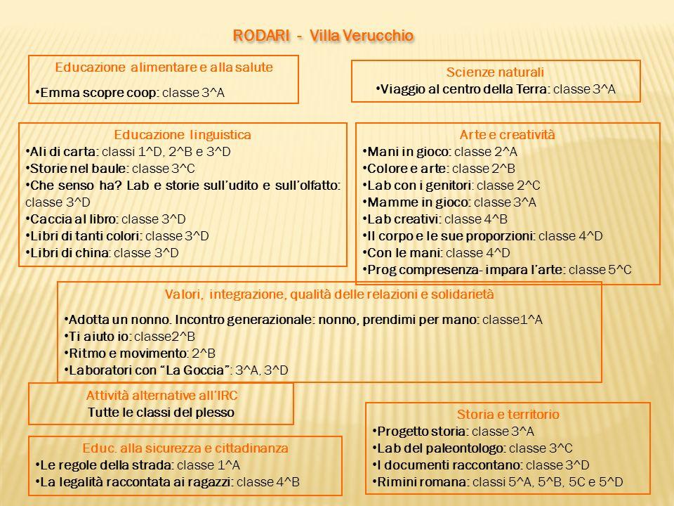 Storia e territorio Progetto storia: classe 3^A Lab del paleontologo: classe 3^C I documenti raccontano: classe 3^D Rimini romana: classi 5^A, 5^B, 5C