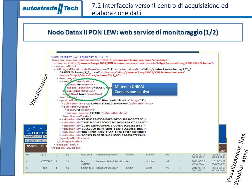 7.2 Interfaccia verso il centro di acquisizione ed elaborazione dati Nodo Datex II PON LEW: web service di monitoraggio (1/2) Visualizzazione XSD Visu