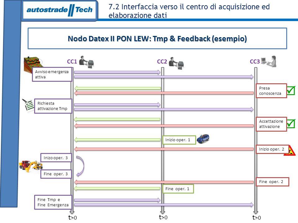 7.2 Interfaccia verso il centro di acquisizione ed elaborazione dati Nodo Datex II PON LEW: Tmp & Feedback (esempio) CC1 CC2 CC3 Avviso emergenza atti