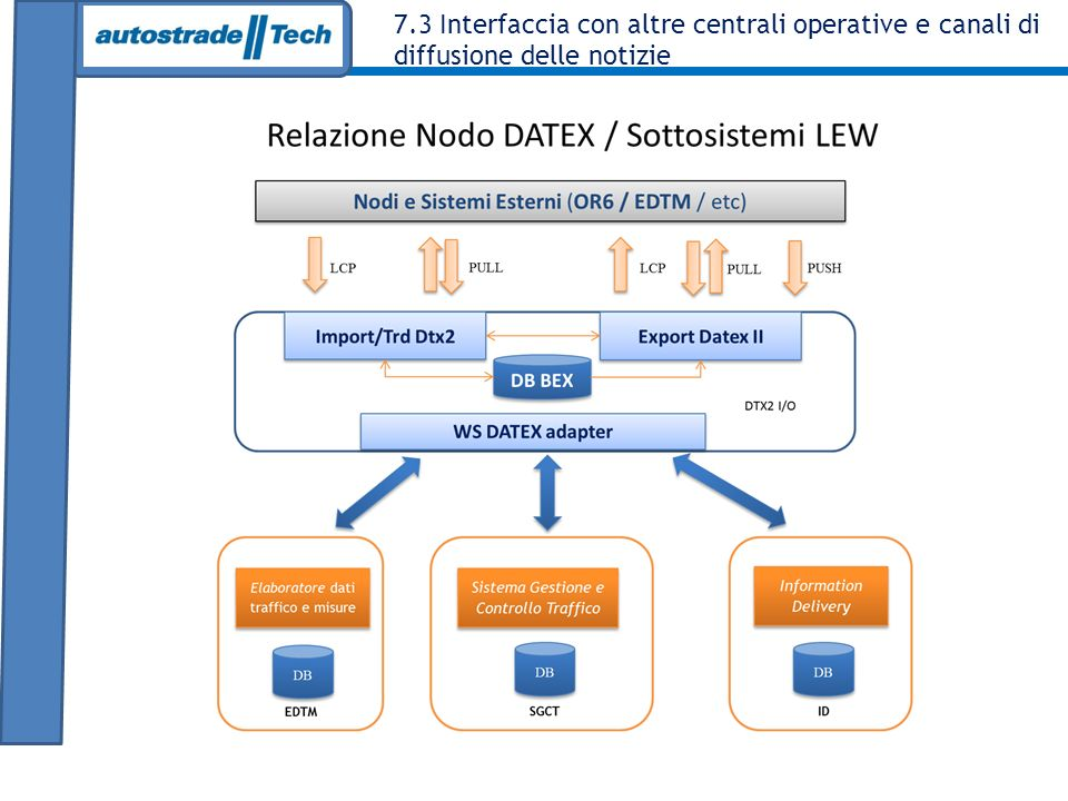 7.2 Interfaccia verso il centro di acquisizione ed elaborazione dati Nodo Datex II PON LEW : lo scambio dati (1/2) Consumer Import & Traduttore Datex II DB BEX PON LEW - DTX2 I/O PUSH UNICAL CAED DTX2 Sensori UGM Generatore segnalazioni LCP Consumer Import & Traduttore Datex II DB BEX ASPI - DTX2 I/O PUSHPULL Pro Semplicità di configurazione - ALTA Scalabilità - ALTA Performance - ALTE Tempi di manutenzione - BASSI Contro Stabilità dei requisiti - BASSA Tempi di progettazione - ALTI Tempi di realizzazione - MEDI Producer Datex II DB CUSTOM Altri sistemi esterni LCP PUSH nel nostro caso…