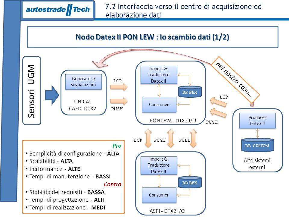 7.2 Interfaccia verso il centro di acquisizione ed elaborazione dati Nodo Datex II PON LEW : lo scambio dati (1/2) Consumer Import & Traduttore Datex