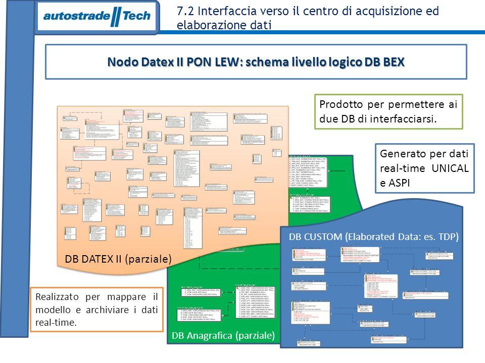 7.2 Interfaccia verso il centro di acquisizione ed elaborazione dati Nodo Datex II PON LEW: web service di monitoraggio (1/2) Visualizzazione XSD Visualizzazione lista Supplier attivi Mittente: UNICAL Connessione : attiva Mittente: UNICAL Connessione : attiva