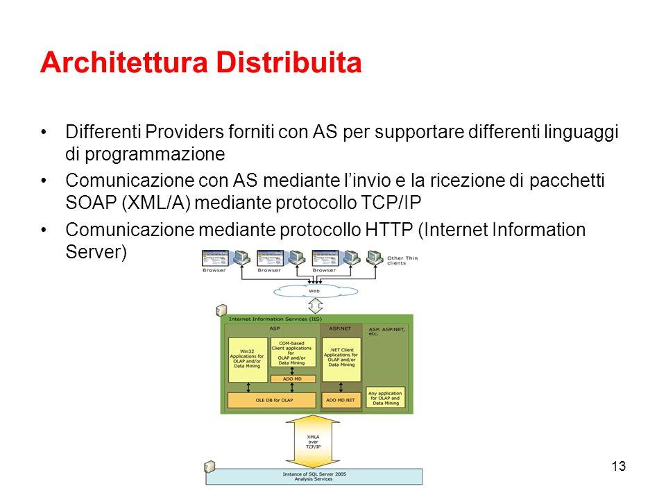 12 Architettura Client/Server Architettura costruita su componenti Client e Server –Componente Server (MSMDSVR.EXE) eseguito come servizio Windows –La comunicazione con i Clients avviene utilizzando lo standard XML for Analysis per linvio di comandi