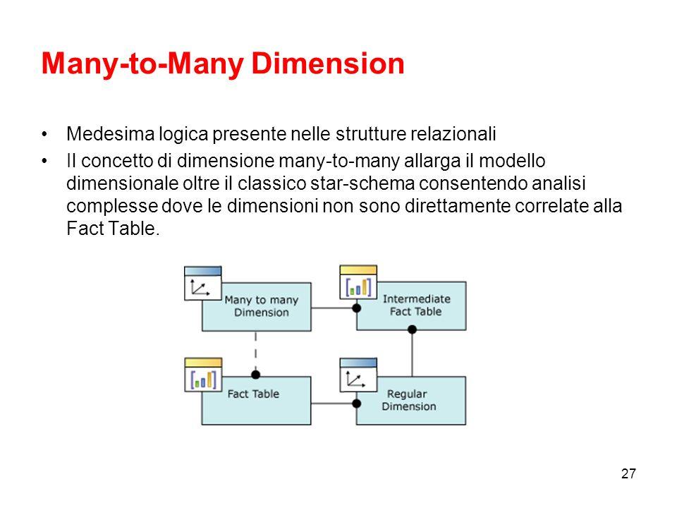 26 Fact Dimension Dimensioni standard i cui attributi sono definiti sulla base di colonne presenti allinterno della dimensione tabella dei fatti.