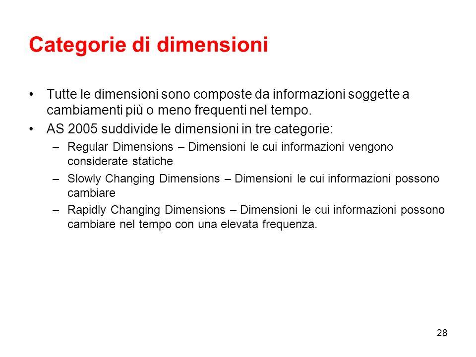 27 Many-to-Many Dimension Medesima logica presente nelle strutture relazionali Il concetto di dimensione many-to-many allarga il modello dimensionale oltre il classico star-schema consentendo analisi complesse dove le dimensioni non sono direttamente correlate alla Fact Table.