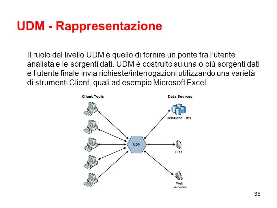 34 UDM - Unified Dimensional Model UDM è un livello logico che si interpone tra lutente finale e linsieme delle sorgenti dati.
