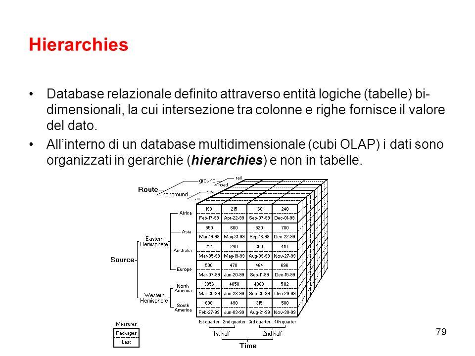 78 Concetti chiave nel linguaggio MDX Concetti fondamentali di un modello dimensionale per MDX –Hierarchies, Levels, Members and Measures –Calculated Members –Cells, Tuples and Sets –Expressions, Statements and Scripts