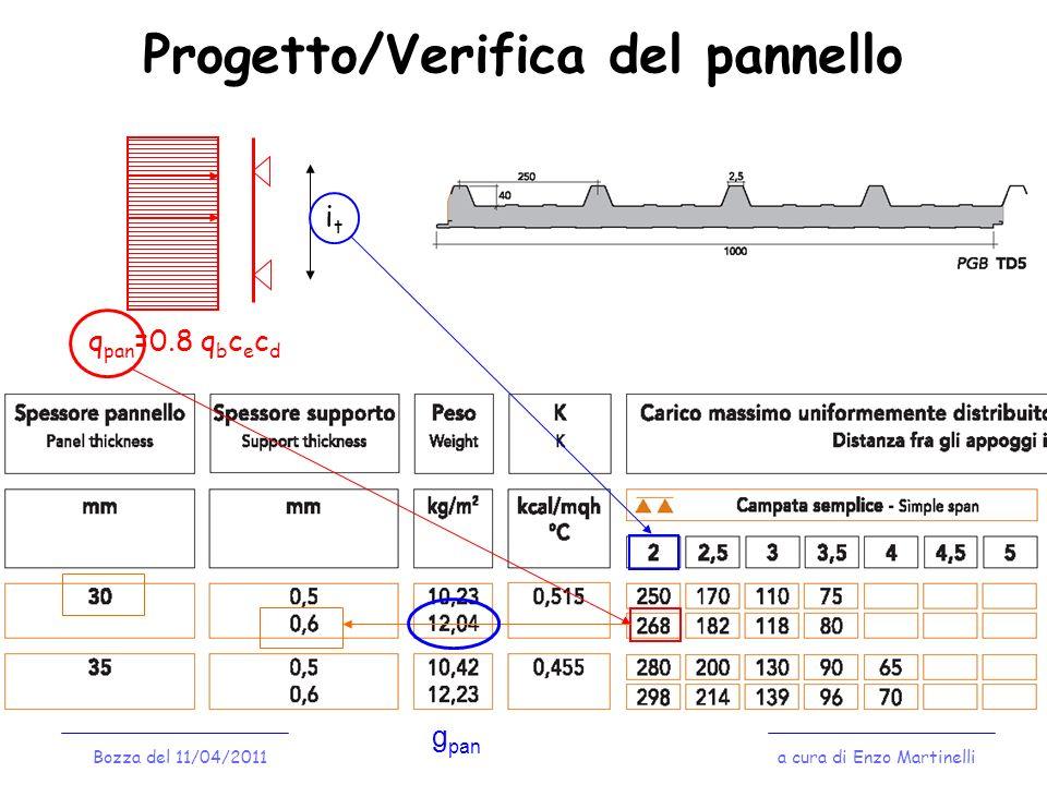 Pilastrino: verifica di stabilità a cura di Enzo MartinelliBozza del 11/04/2011 q p,H,k = 0.8 q b c e c d i p g p,V,k = g pan i p +g t i p / i t H 1.0