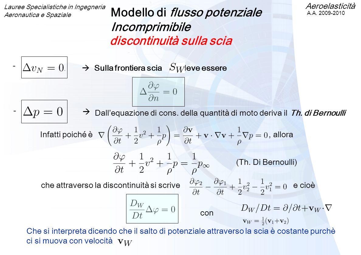 Aeroelasticità A.A. 2009-2010 Lauree Specialistiche in Ingegneria Aeronautica e Spaziale Modello di flusso potenziale Incomprimibile discontinuità sul