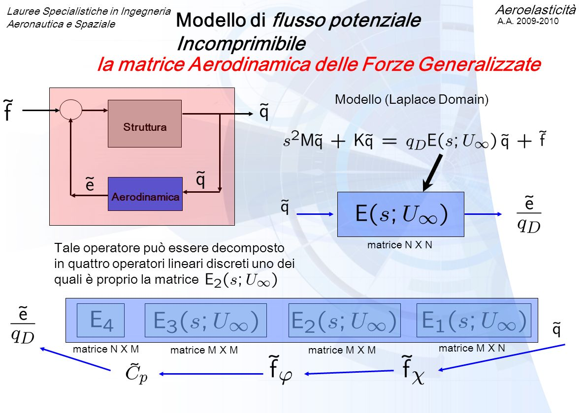 Aeroelasticità A.A. 2009-2010 Lauree Specialistiche in Ingegneria Aeronautica e Spaziale Struttura Aerodinamica Modello (Laplace Domain) Modello di fl