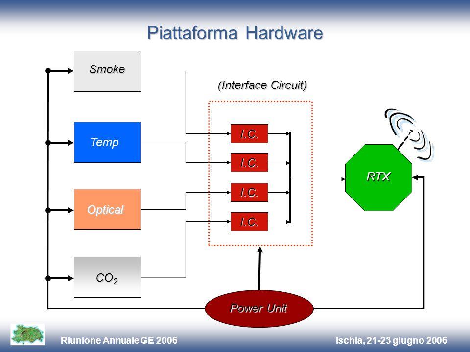 Ischia, 21-23 giugno 2006Riunione Annuale GE 2006 Piattaforma Hardware RTX I.C.