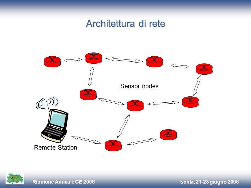 Ischia, 21-23 giugno 2006Riunione Annuale GE 2006 Architettura di rete Remote Station Sensor nodes