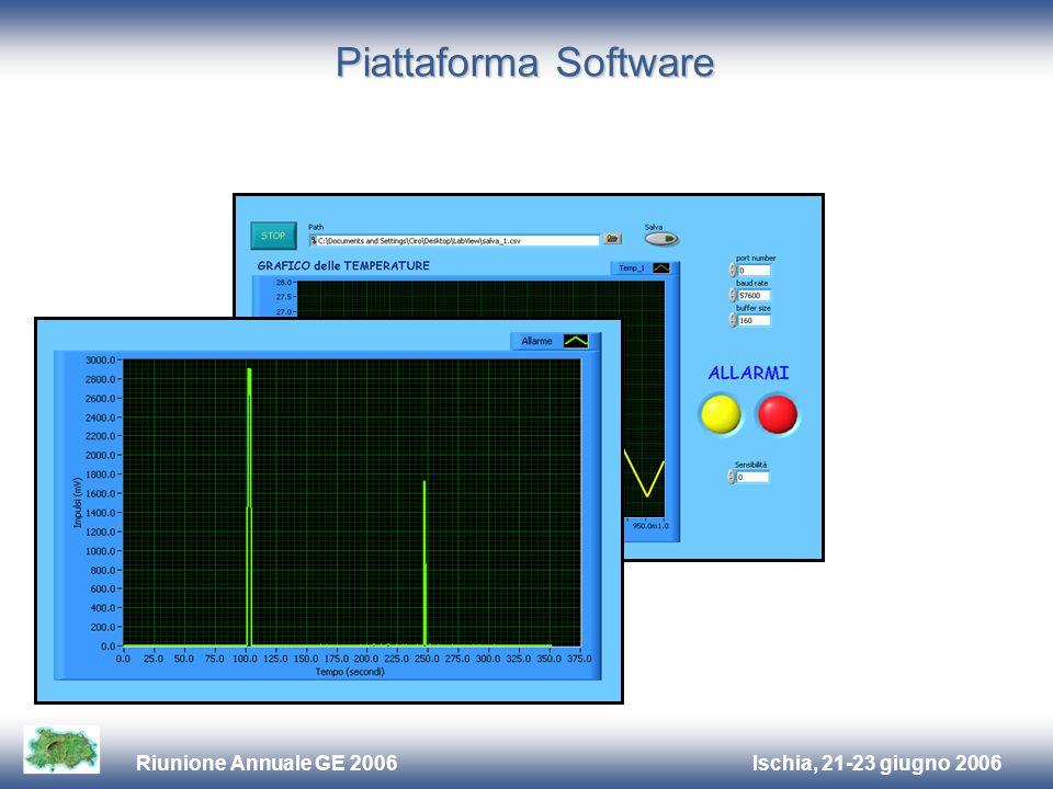 Ischia, 21-23 giugno 2006Riunione Annuale GE 2006 Piattaforma Software