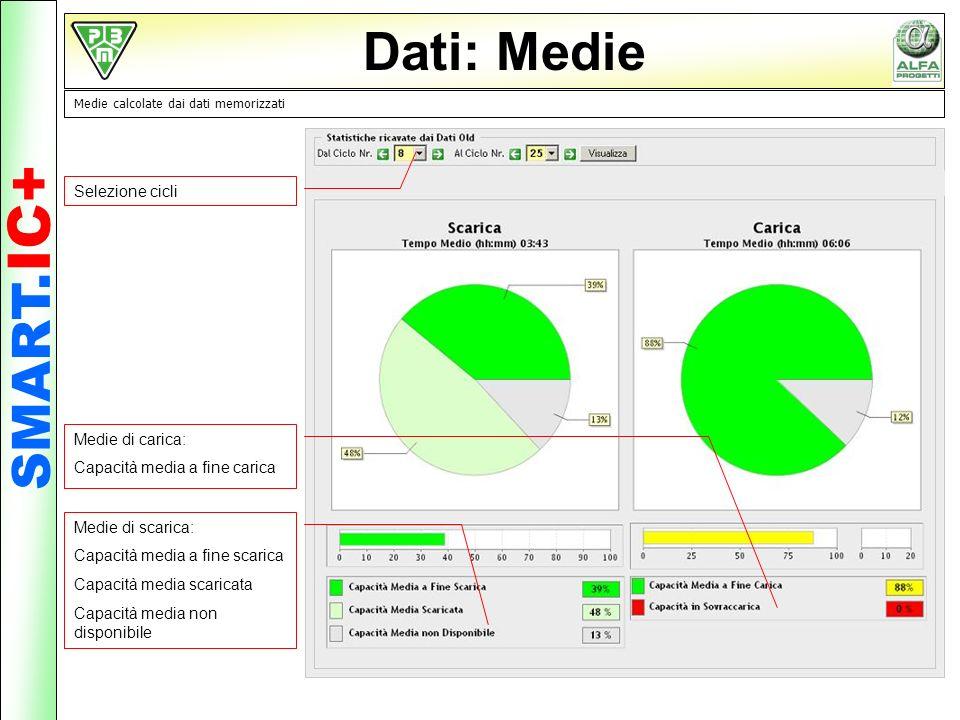 Dati: Medie Medie calcolate dai dati memorizzati Selezione cicli Medie di scarica: Capacità media a fine scarica Capacità media scaricata Capacità med