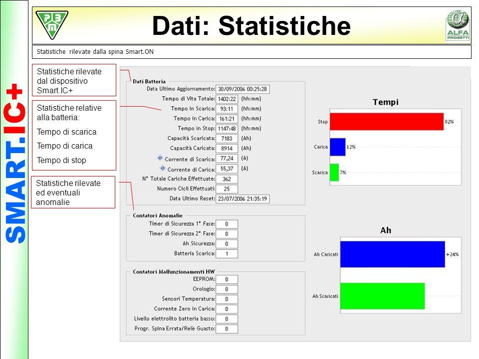 Dati: Statistiche Statistiche rilevate dalla spina Smart.ON Statistiche rilevate dal dispositivo Smart.IC+ Statistiche relative alla batteria: Tempo d